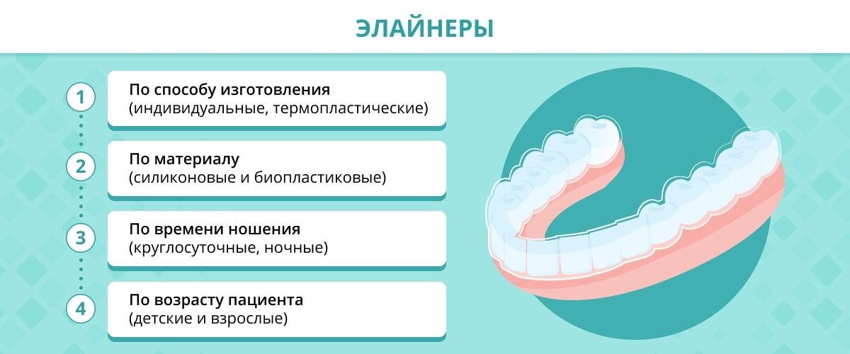 Элайнеры (капы) для выравнивания зубов - 3 | https://complex-dent.com.ua/